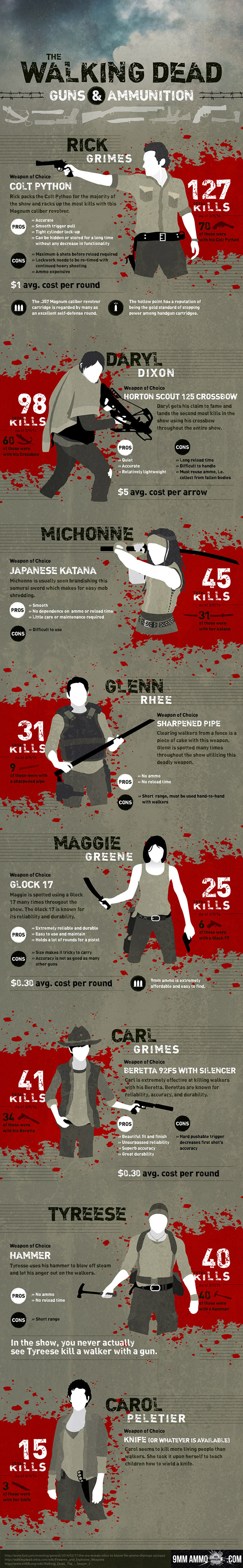 Walking Dead Weapons Graphic